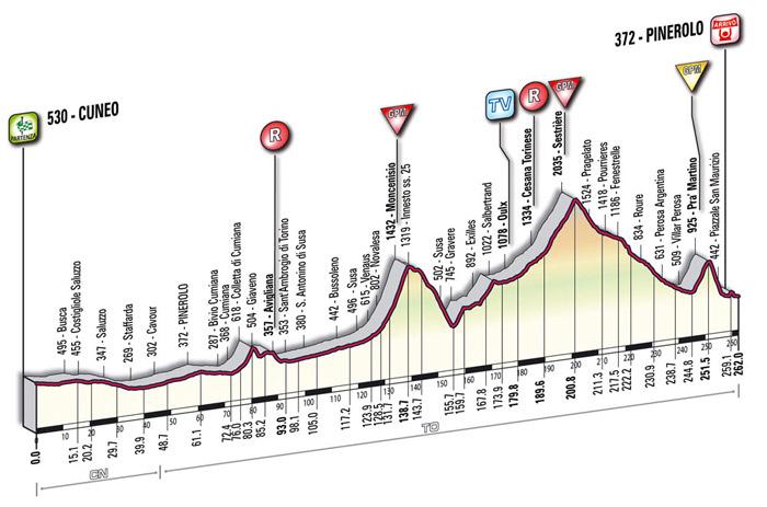 Allegato 4 (Vita N° 10, Giro Gavinelli - FIGURA 4) Altimetria della Cuneo-Pinerolo del Centenario (2009)